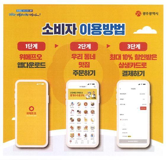 소비자 이용방법, 1단계 위메프로 앱다운로드, 2단계 우리동네 맛집 주문하기, 3단계 최대 10% 할인받은 상생카드로 결제하기